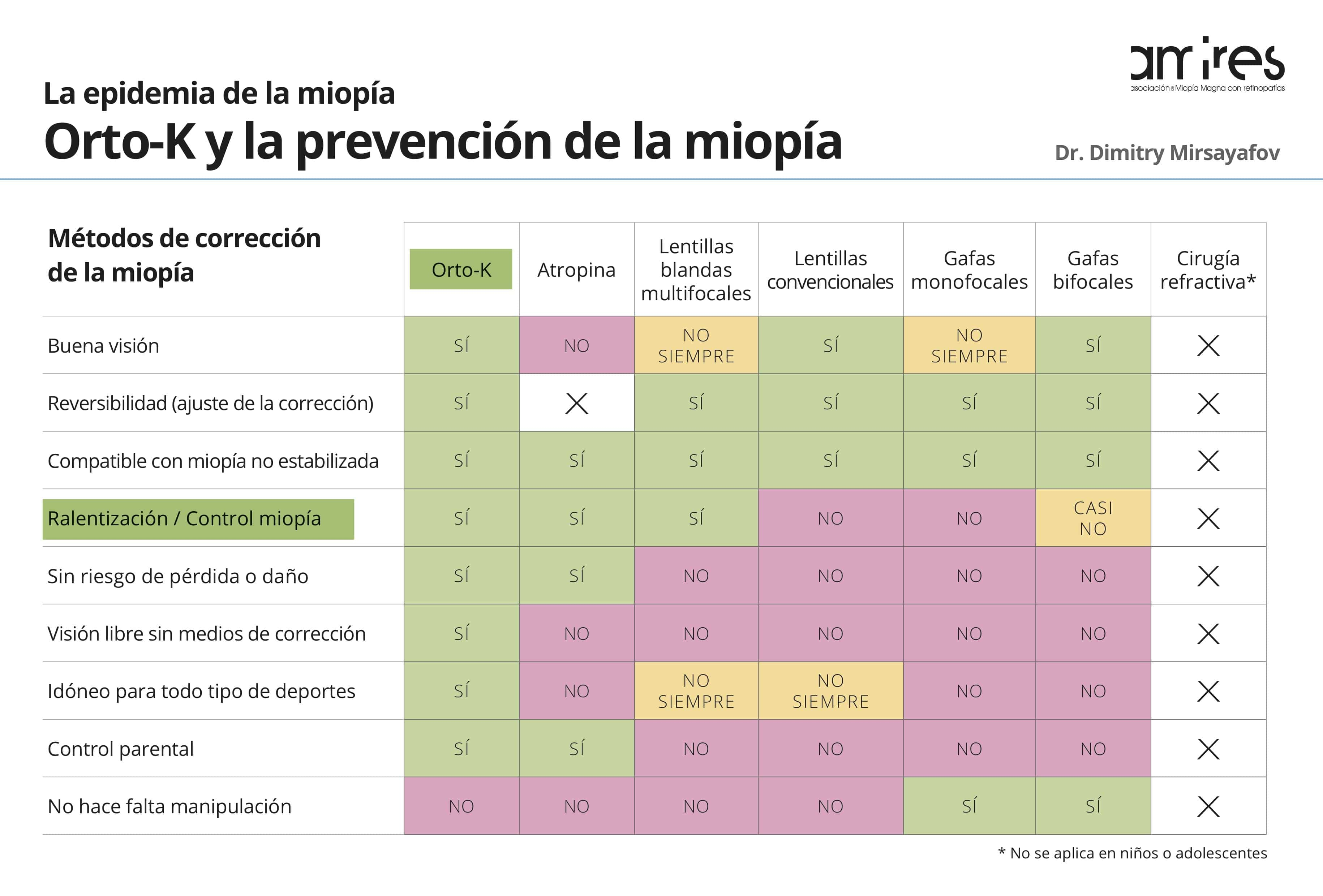 Cuadro comparativo de metodos para el control de miopia