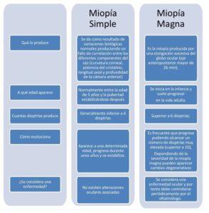 Esquema explicativo en el que diferencia la Miopía Simple y Miopía Magna.