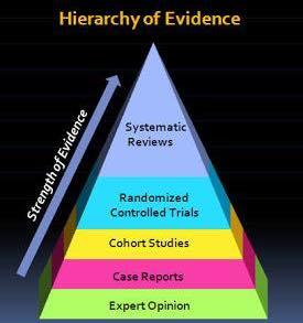 Niveles de evidencia científica