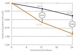 Evolución control miopía