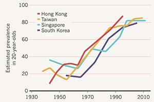Gráfica sobre el aumento estimado de la miopía en jóvenes de Hong Kong, Taiwan, Singapor y Corea del Sur, tras el paso de los años.