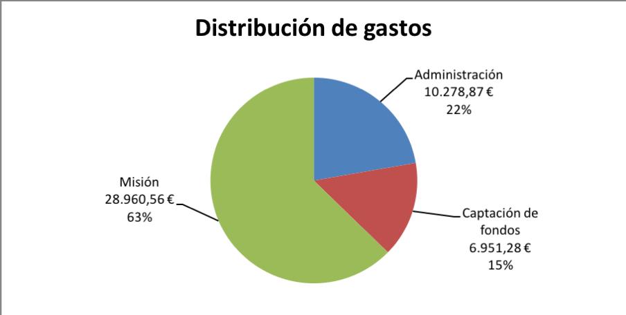 Distribución de gastos 2017