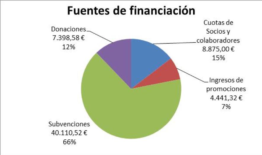 Fuentes de financiación 2017