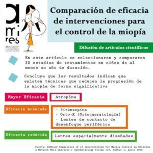 Infografía control miopía