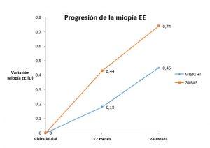 progresion miopia mass
