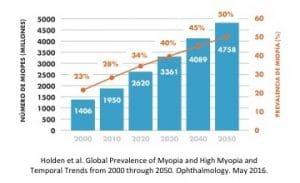 Incremento de la miopía en la población mundial