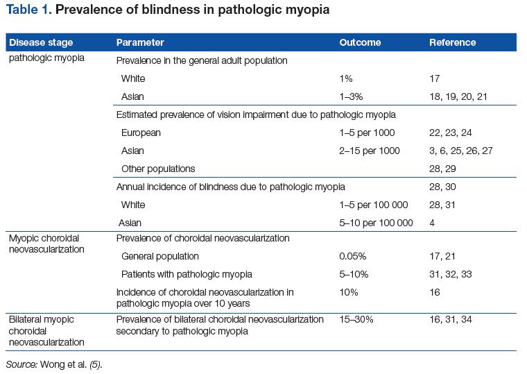 Cuadro de prevalencia de la ceguera en la miopía patológica