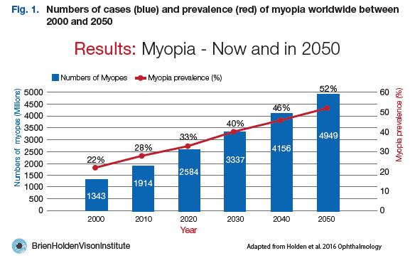 Gráfico de la prevalencia de miopía ahora y en 2050
