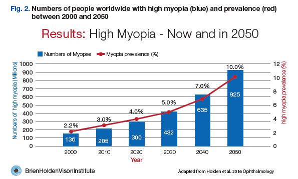 Figura 2. Gráfico de Prevalencia de la alta miopía ahora y en 2050