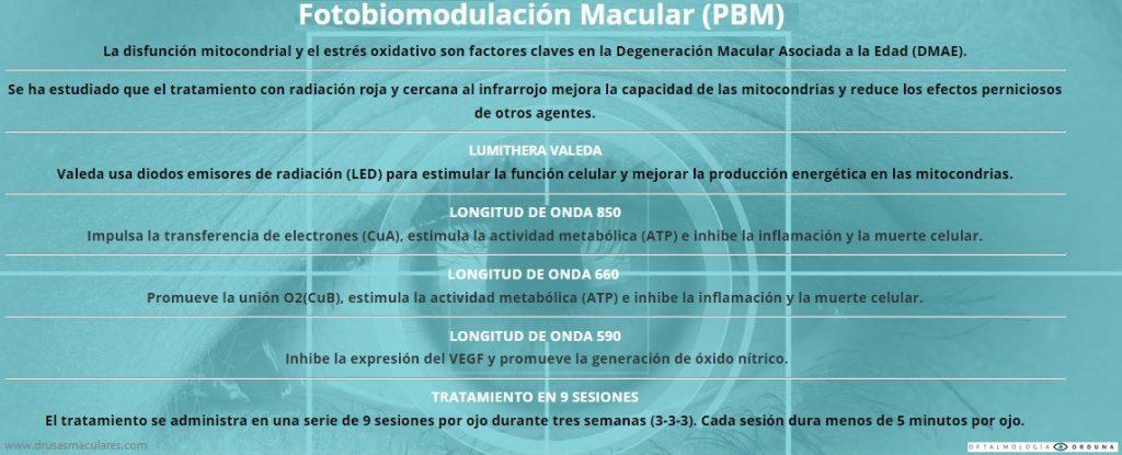 Fotobiomodulación macular. Cuadro descriptivo con los efectos de las distintas longitudes de onda aplicadas.